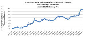 government-welfare-TrimTabs-2011-01[1]