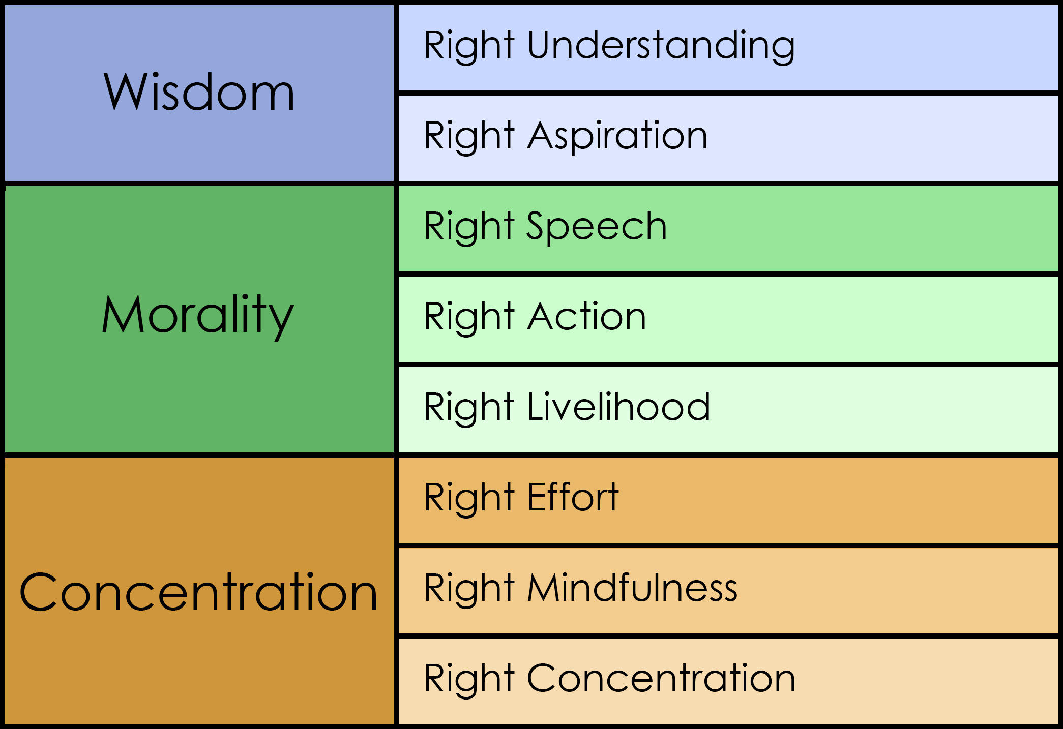 following the eight fold path the idea of suffering in buddhism The goal here is the end of suffering, and the path leading to it is the noble eightfold path with its eight factors: right view, right intention, right speech, right action, right livelihood, right effort, right mindfulness, and right concentration.