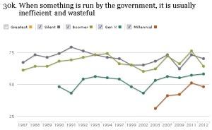 blog_pew_government_inefficient_wasteful