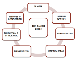 anger-cycle-3