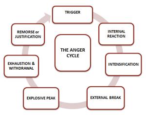 anger-cycle-3