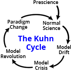 KuhnCycle_BasicCycle