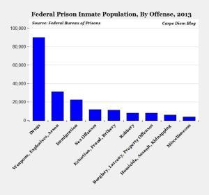 prison reasons