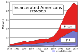 US_incarceration_timeline-clean.svg