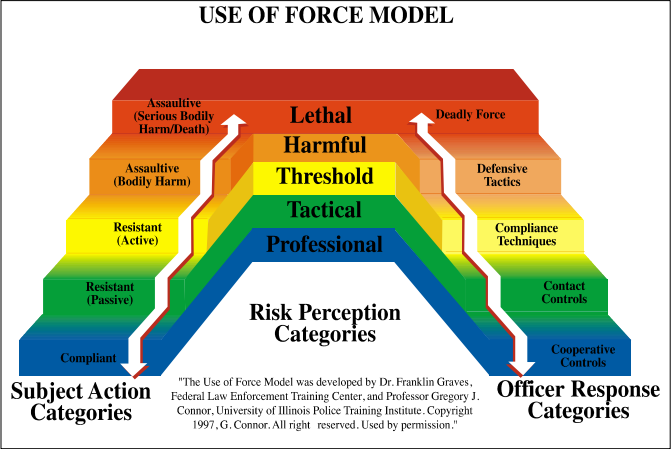 Use of force continuum ppct manual
