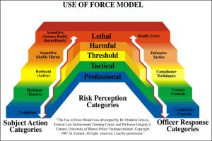 force continuum
