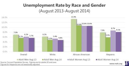 unemployement rates