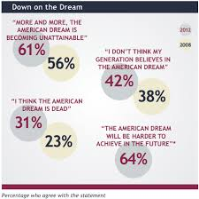 american dream harder to acheive