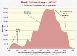 Chart-farm