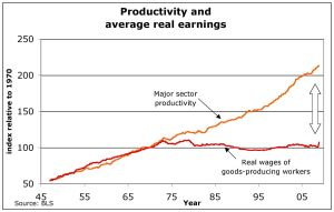 1280px-US_productivity_and_real_wages