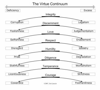 The-Virtue-Continuum