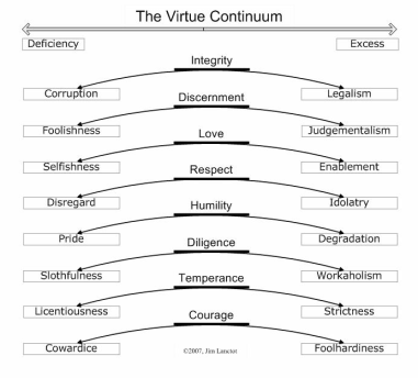 The-Virtue-Continuum