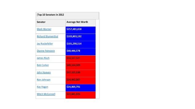 senator-net-worth