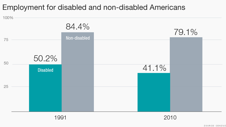 150724154758-disabled-worker-employment-780x439
