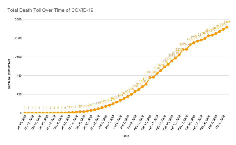 Total-Death-Toll-Over-Time-of-COVID-19-12