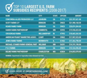 https___blogs-images.forbes.com_adamandrzejewski_files_2018_08_Forbes_USFarmRecipients-2