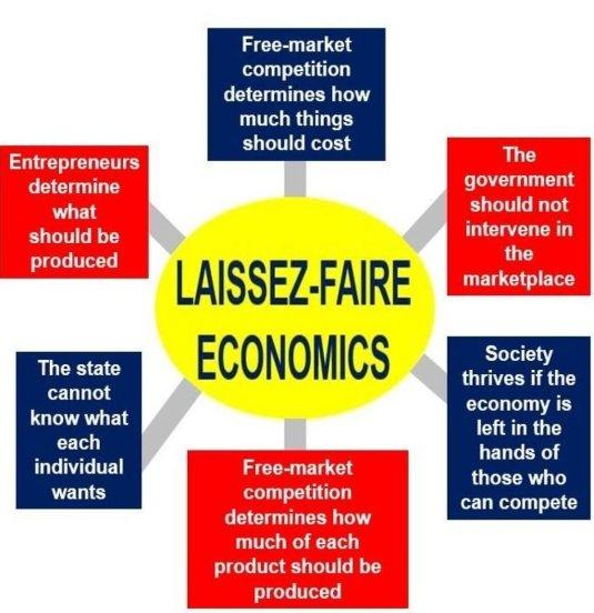 Laissez-Faire-Economics