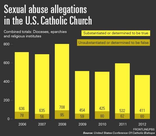 Bishops-Council-Chart-b