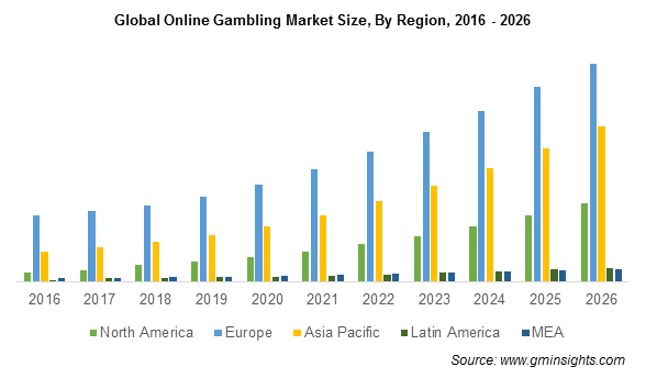 global-online-gambling-market-by-region