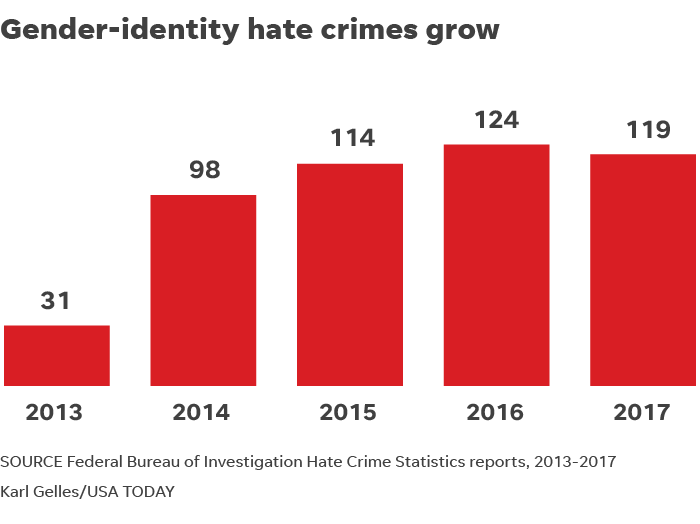 e7197bc8-4fb9-49c7-b816-06223c2b5c36-061019-hate-crimes_gender_identity