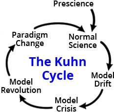 KuhnCycle_BasicCycle
